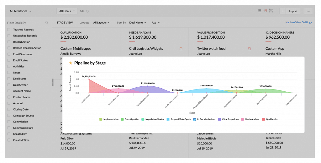 Zoho CRM Automatic Reports